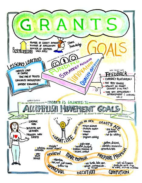 7 Tips On Applying For Grants by 7 Grant Writing Tips And Best Practices At Jacob J