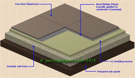 Patio Grout Resin Pavingexpert Porcelain Ceramic And Vitrified Paving