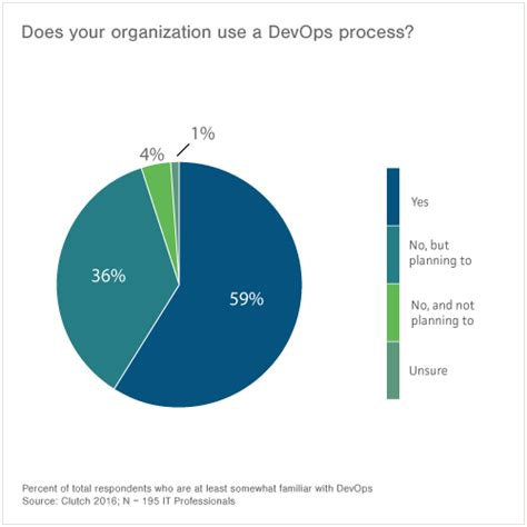 the devops handbook transforming your organization through agile scrum and devops principles an extensive guide books devops a culture a movement a practice dasa