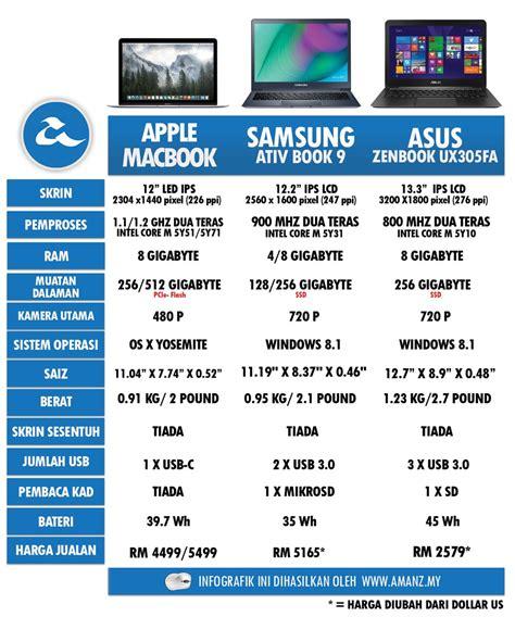 Kipas Laptop Malaysia perbandingan komputer riba tanpa kipas apple macbook asus