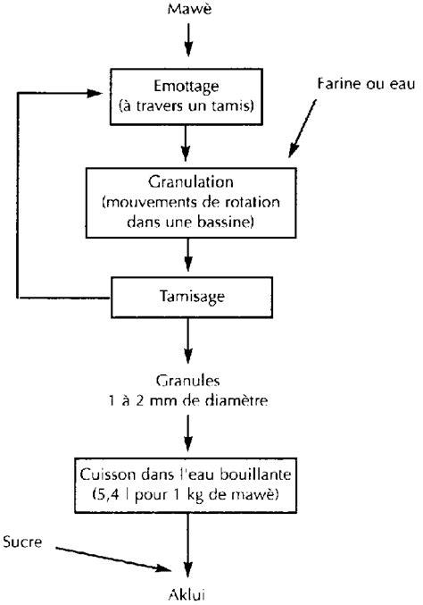 diagramme de fabrication de la farine de blé production et valorisation du ma 239 s 224 l 233 chelon villageois