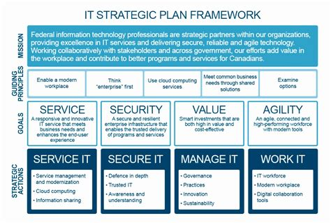 audit strategic plan template 7 audit strategic plan template uetui templatesz234