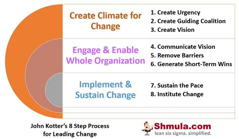 8 Steps To by Kotter S 8 Step Process For Leading Change
