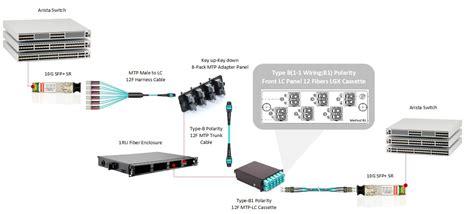 verizon fios wiring diagram verizon fios cabinet wiring