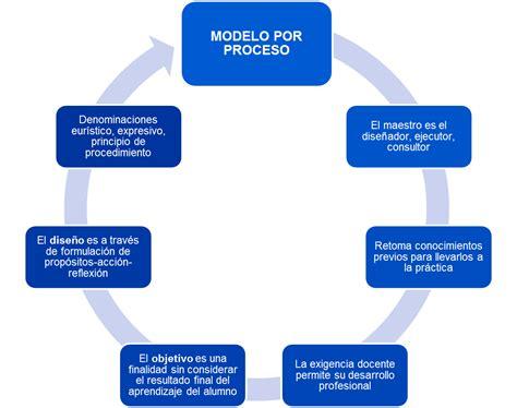 Modelo Curricular Por Procesos Maestr 237 A En Educaci 243 N Curr 237 Culum Dise 241 O Curr 237 Culum