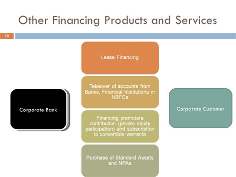 selling bank products and services corporate banking v2
