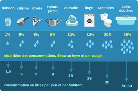 Schéma D Un Robinet by Op 233 Ration De Sensibilisation 224 La Consommation De L Eau