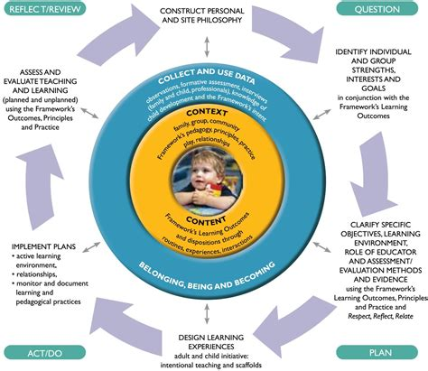 early years learning framework planning templates choice