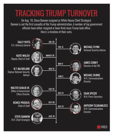 whitehouse gov administration cabinet how does white house turnover compare with bush
