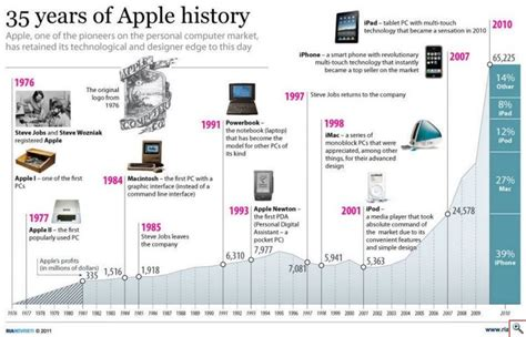 apple history 35 years of apple history apple steve jobs tech
