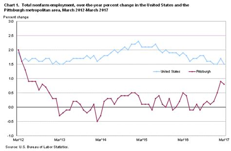 business statistics of the united states 2017 patterns of economic change u s databook series books pittsburgh area employment march 2017 mid atlantic