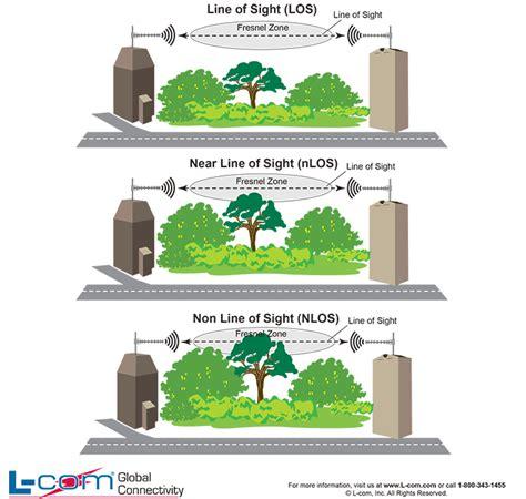line of sight wireless network design considerations