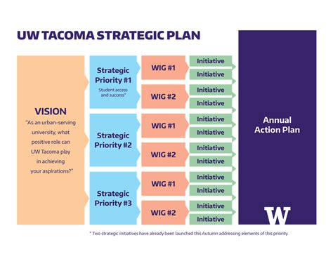 Http Www Uhv Edu Business Graduate Programs Strategic Mba Concentration Courses by Strategic Planning Uw Tacoma