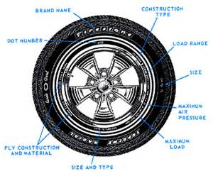 Truck Tire Size Nomenclature Diagram Tire Construction And Nomenclature