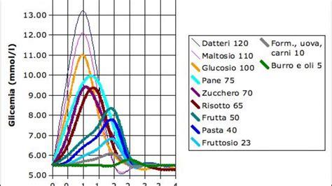 tabella ig alimenti indice glicemico degli alimenti tabella dei valori