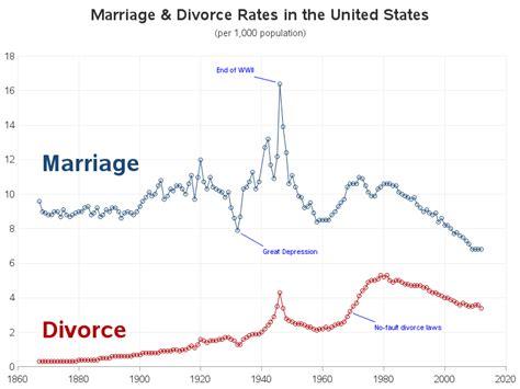 world divorce rates 2015 divorce rates world 2015 newhairstylesformen2014 com