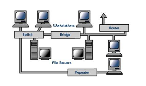 hardware untuk membuat jaringan lan perangkat jaringan prof aziz