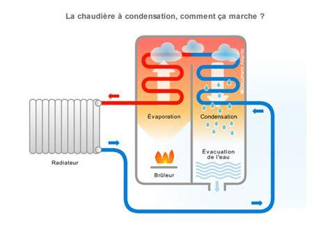Comment Fonctionne Un Chauffe Eau à Gaz 2056 by Atlantic Effinox Condens Chaudi 200 Re Gaz Naturel Propane Au Sol
