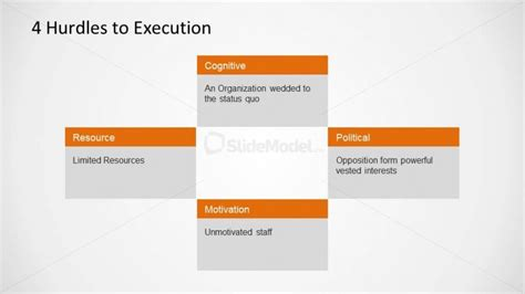 Four Hurdles To Execution Bos Tool Slidemodel Blue Strategy Template