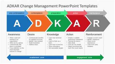 Business Powerpoint Templates For Presentations Change Management Process Template