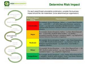Isms Policy Template by Iso27001 Risk Assessment Approach