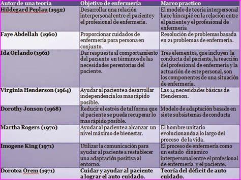 mapa conceptual modelos y teorias en enfermeria esquemas temario de auxiliares de enfermer 205 a para