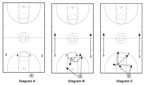 basketball court diagrams for plays best photos of basketball court diagrams