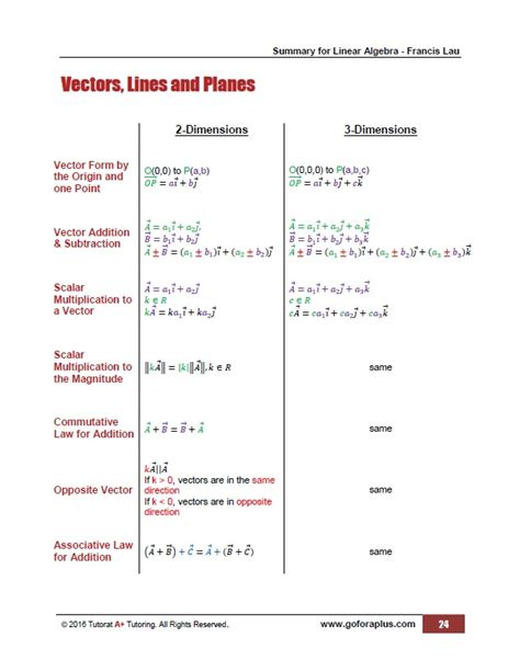 online tutorial linear algebra tutorat a tutoring summary for linear algebratutorat a