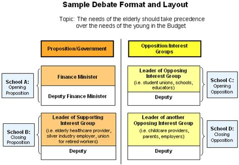 debate template budget 2009 inter school budget debate challenge