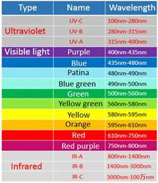 which color has the wavelength wavelength and color