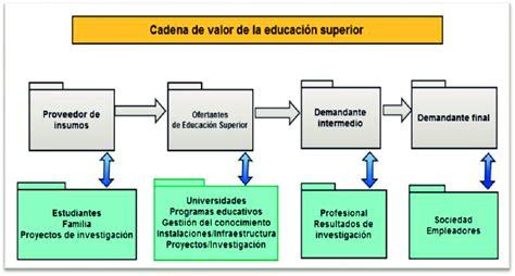 zara cadena de suministro pdf cadena de valor de la educaci 243 n superior de demanda y