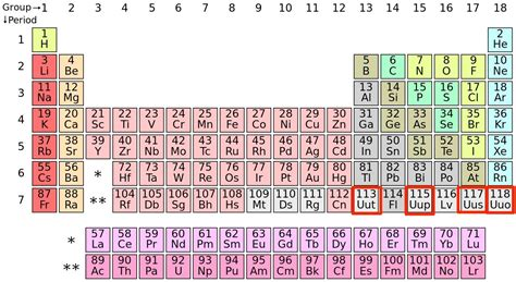 tavola periodica iupac new periodic elements named by iupac business insider