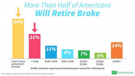rescuing retirement a plan to guarantee retirement security for all americans columbia business school publishing books more than half of americans will retire gobankingrates