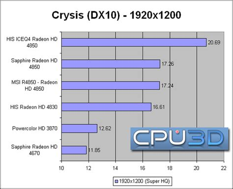 His Radeon Hd4850 Iceq 4 his hd 4850 iceq 4 turbox 512mb 256bit gddr3 pcie
