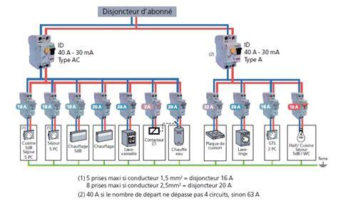 Tableau électrique D Une Maison 2601 by Schema Tableau Electrique Maison Individuelle Rs86