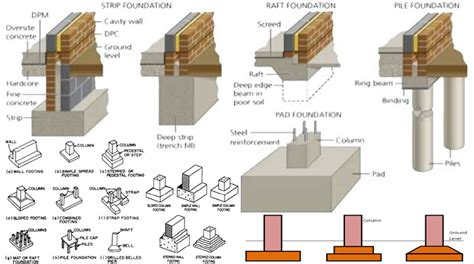 types of foundations for homes building foundation types www pixshark images galleries with a bite
