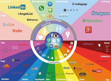 imagenes redes sociales horizontales las 9 redes sociales horizontales m 225 s importantes