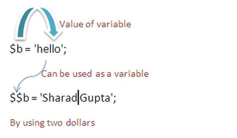 html tutorial variable create and output a variable in php brothers tech