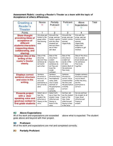 Home Theater Design Group readers theater assessment rubric