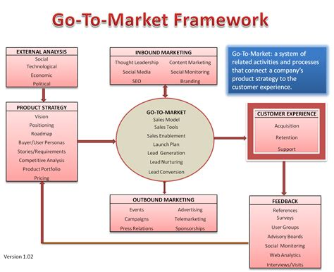 Go To Market All Things Product Management Marketing Marketing Framework Template