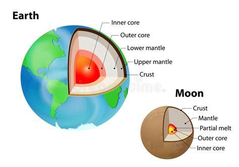 parte interna della terra la struttura interna della e della terra