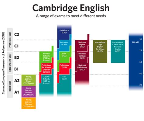 test inglese b1 official overview of all cambridge exams in