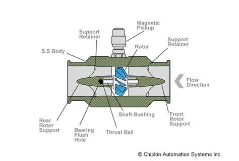 flow meter diagram flow measurement and flow elements chipkin automation