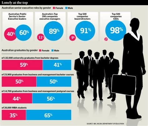 Gender Representation Top 10 Mba Programs by Lack Of Executives Key Barrier To Mba Enrolment