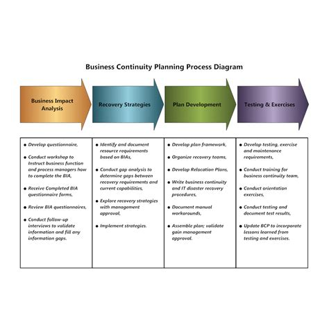 business contingency plan template business continuity planning process diagram