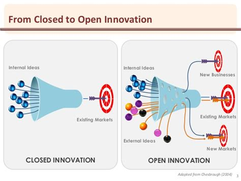 open tv innovation beyond and the rise of web television postmillennial pop books practical open innovation