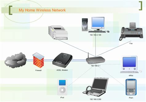 diagram of wireless network network diagram exles