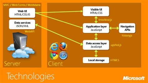 javascript viewmodel pattern single page application architecture tech stacks exles