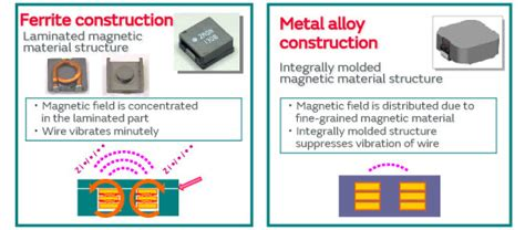 power inductor basics characteristics of murata s compact high current metal alloy power inductors basics murata