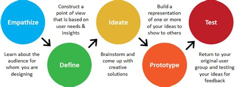 design thinking approach design sprint the link between lean product management
